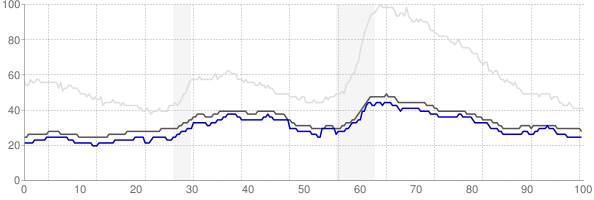 Lincoln, Nebraska monthly unemployment rate chart